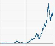 Der 20 Jahre Chart der fast immer steigende Aktie von Apple