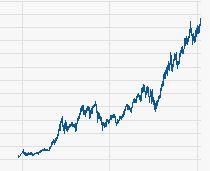 Und hier der 20 Jahre Chart der immer steigenden Nestle Aktie