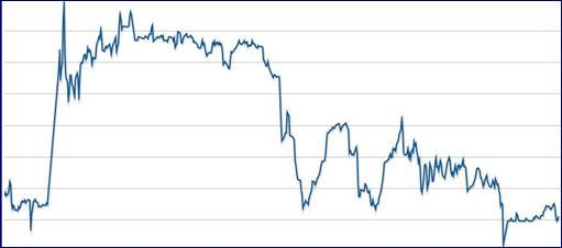 Leoni Aktie Chart vom 02.09.2014