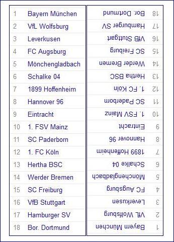 bundesliga-tabelle-13-spieltag-2014