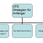 CFD Strategien für Anfänger